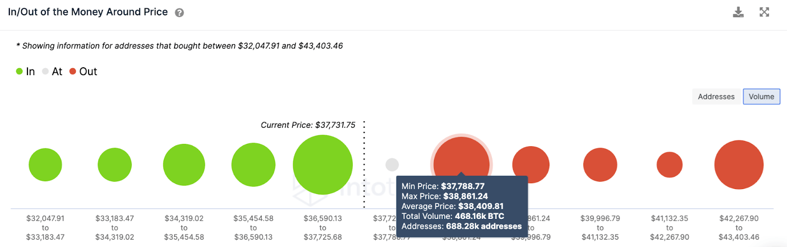 Bitcoin BTC Volume Chart