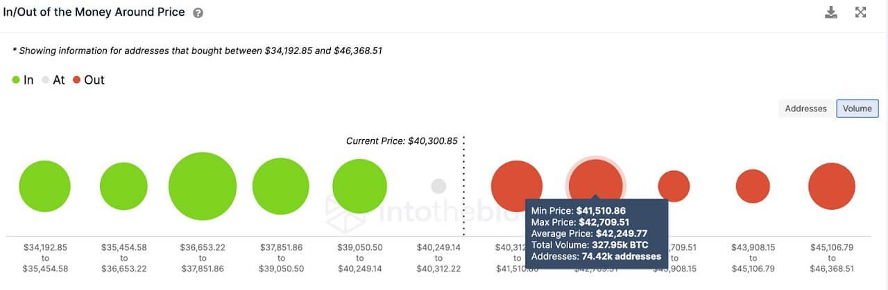 BTC/USD volume chart 061621