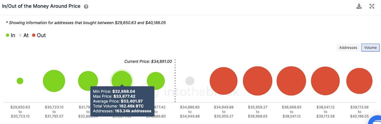 BTC/USD volume chart 062121