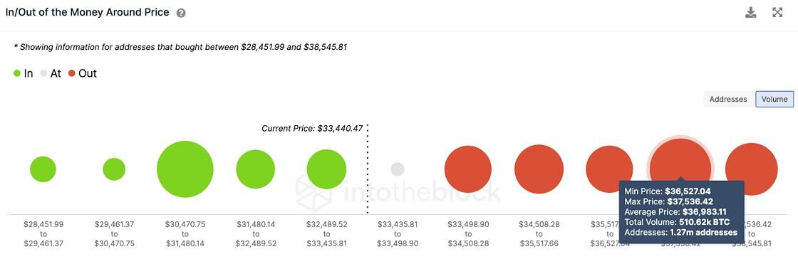 BTC/USD volume chart 062421