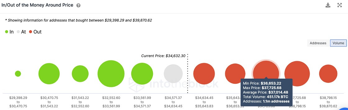 BTC/USD volume chart 062921