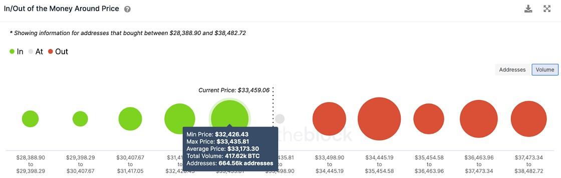 BTC/USD volume chart 070221