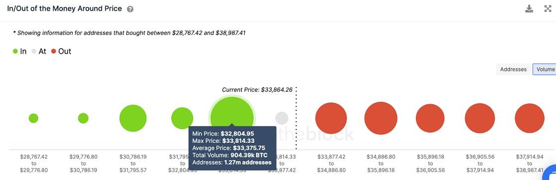BTC/USD volume chart 071221