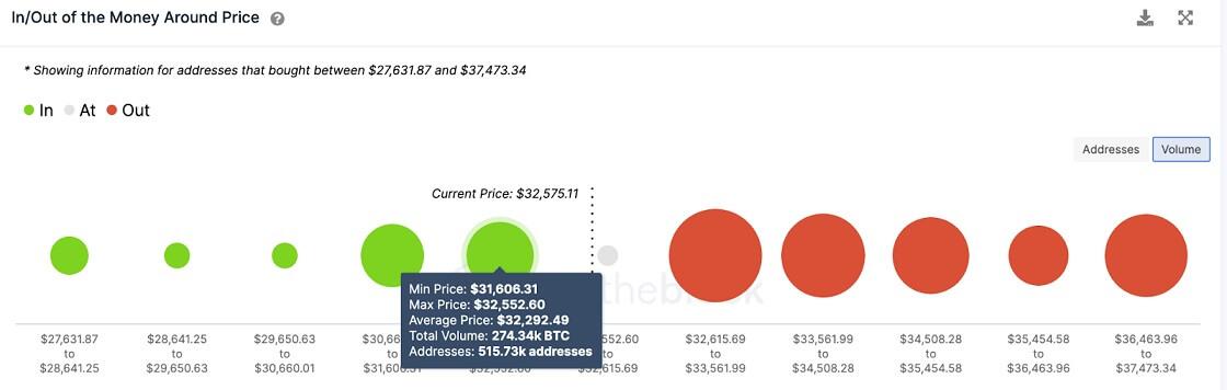 BTC/USD volume chart 071521