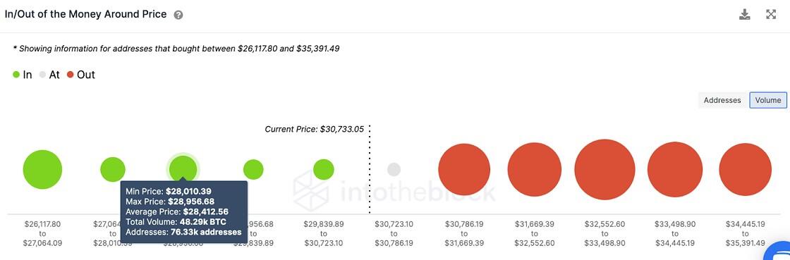 BTC/USD volume chart 072021