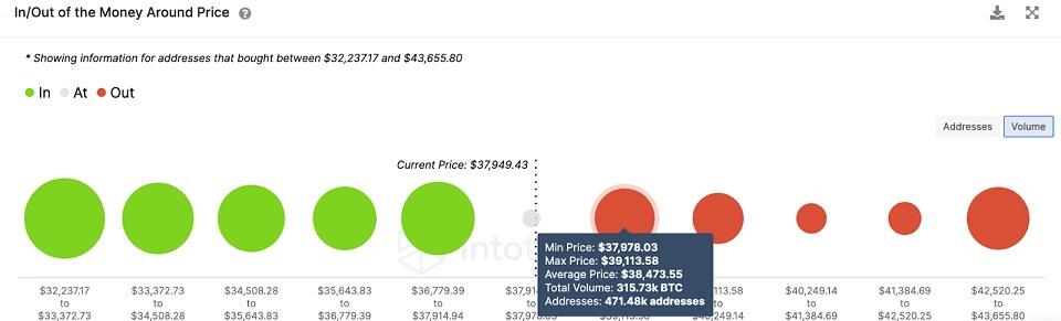 BTC/USD volume chart 072821