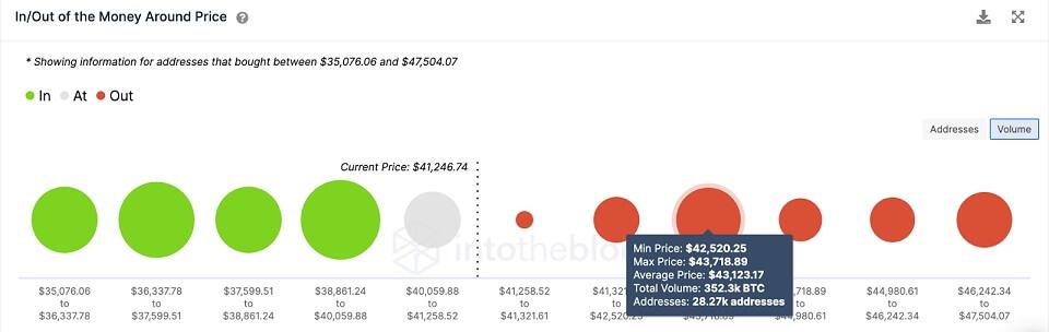 BTC/USD volume chart 080221
