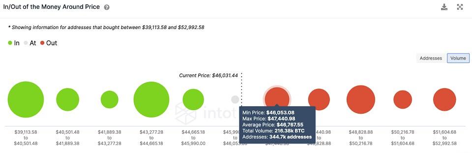 BTC/USD volume chart 081021