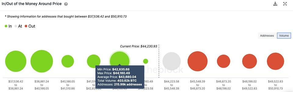 BTC/USD volume chart 081321