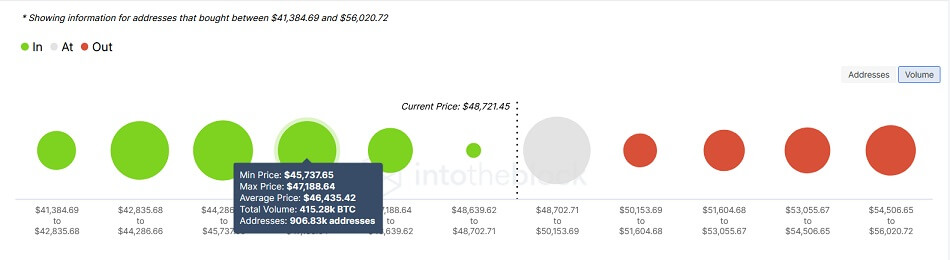 BTC/USD volume chart 082621