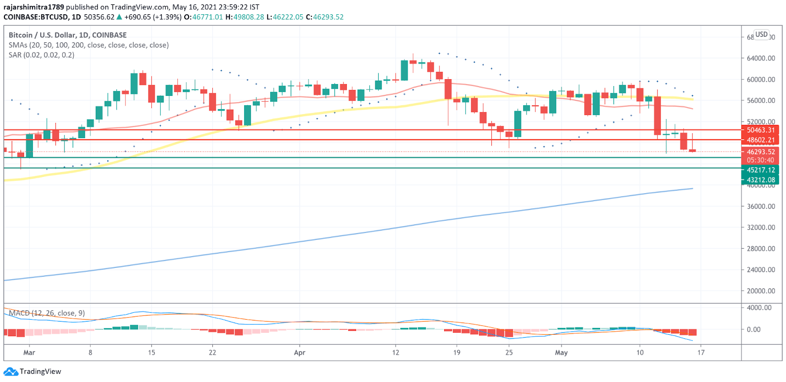 BTC/USD daily chart 051721