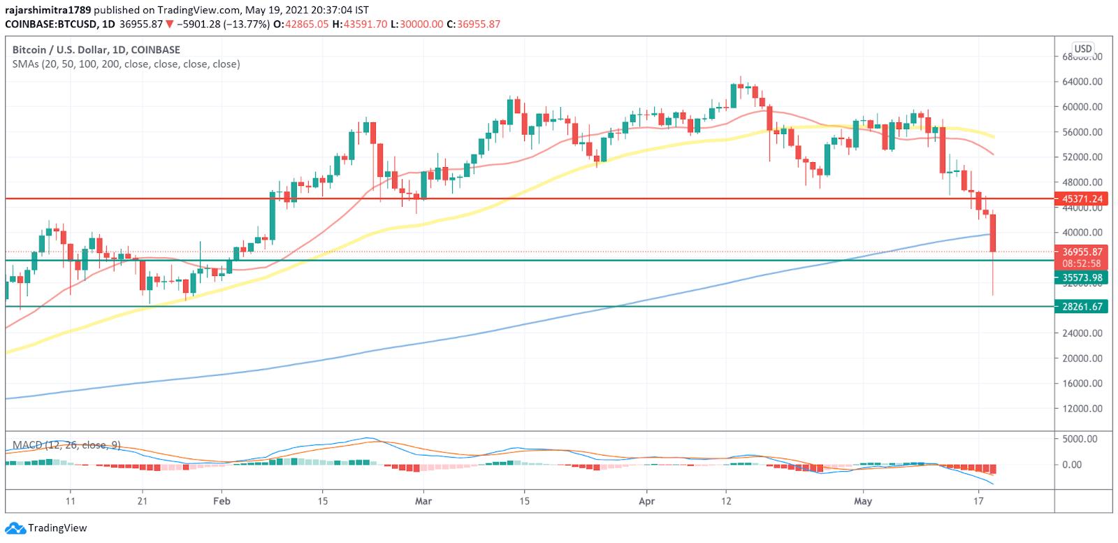 BTC/USD daily chart 052021