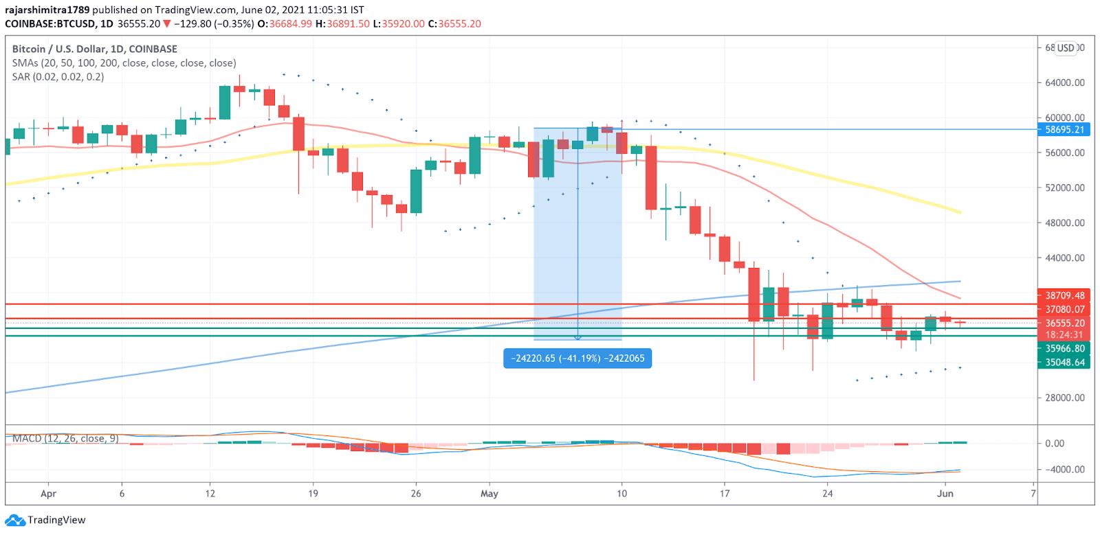 BTC/USD daily chart 060221