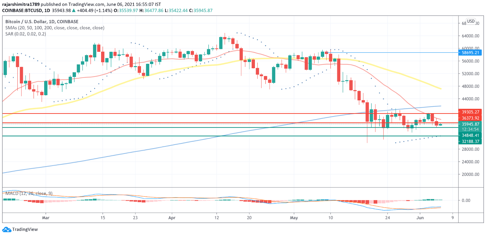 BTC/USD daily chart 060721