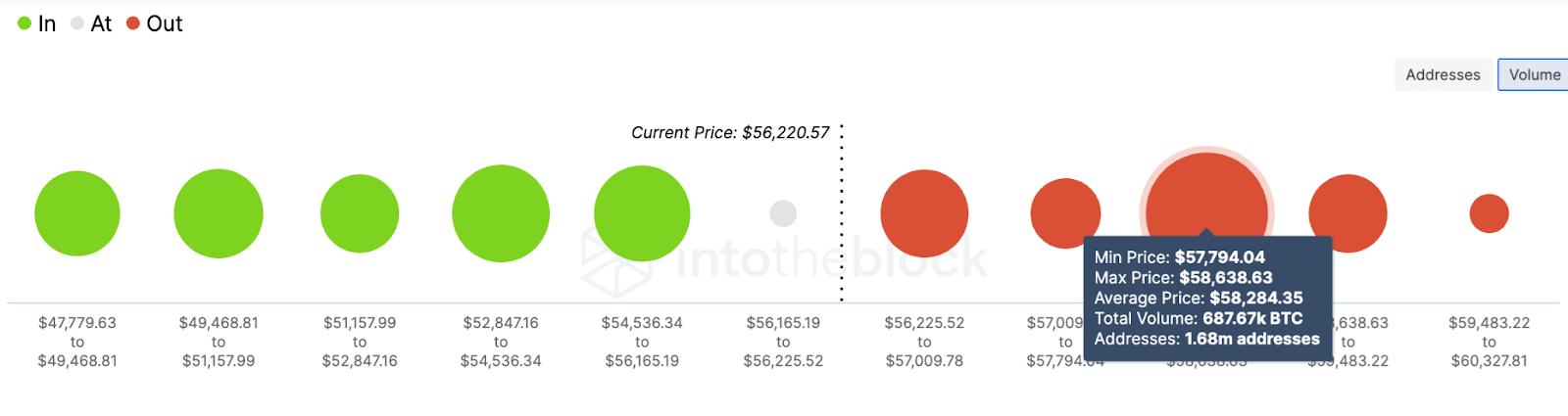 btc/usd volume chart 040821