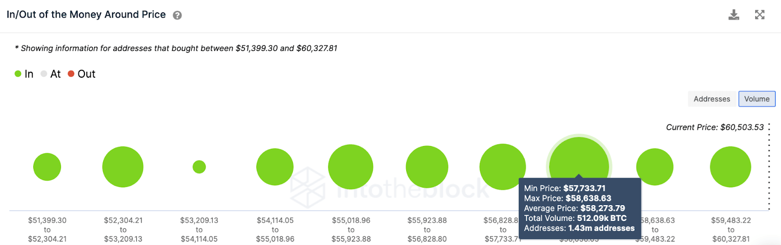 btc/usd volume chart 041321