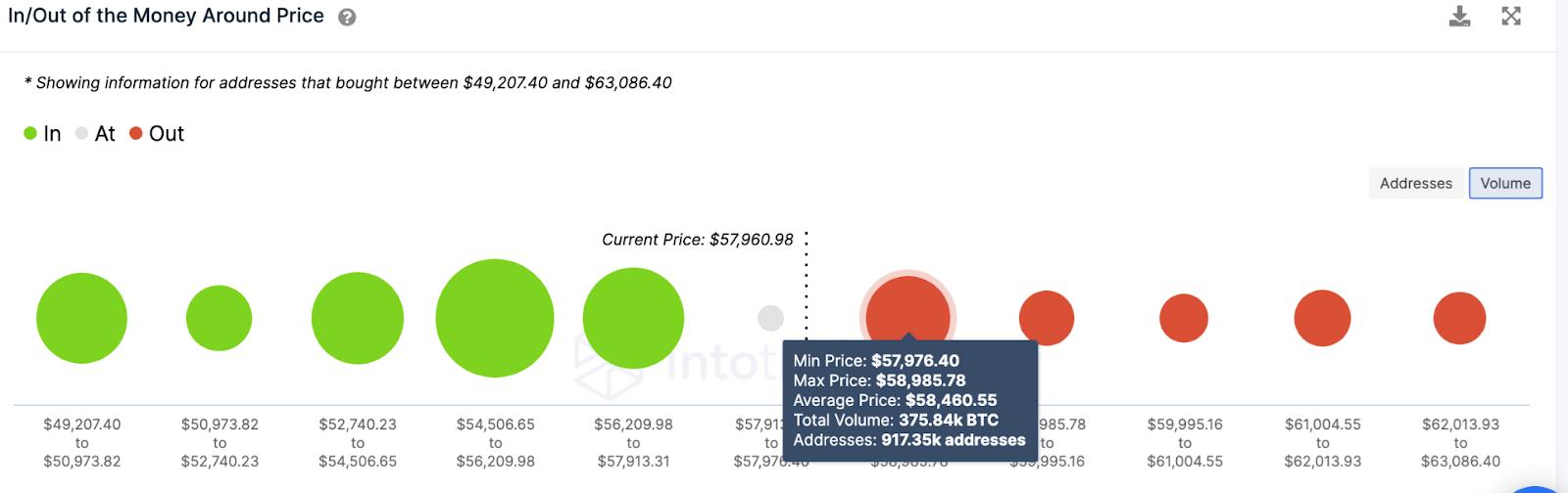 BTC/USD volume chart 050721