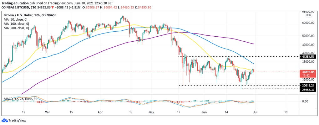 BTC/USD 12-hour chart 063021