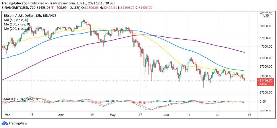 BTC/USD 12-hour chart 071621