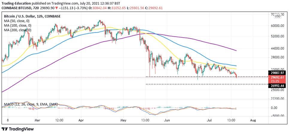 BTC/USD 12-hour chart 072021