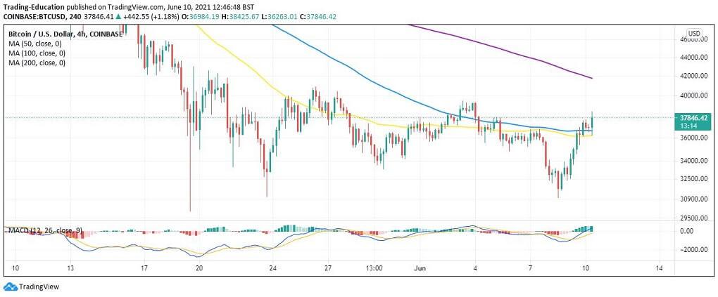 BTC/USD 4-hour chart 061021