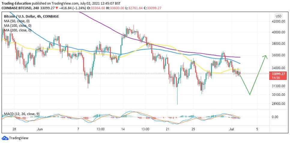 BTC/USD 4-hour chart 070221