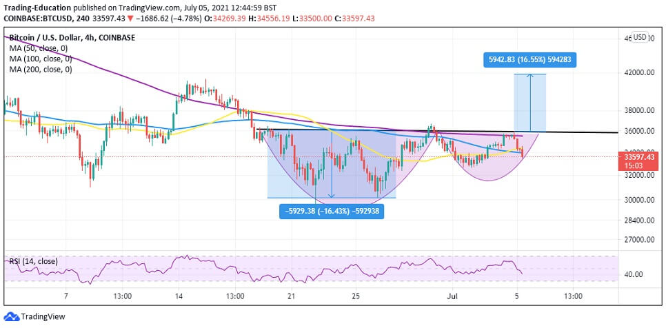 BTC/USD 4-hour chart 070521