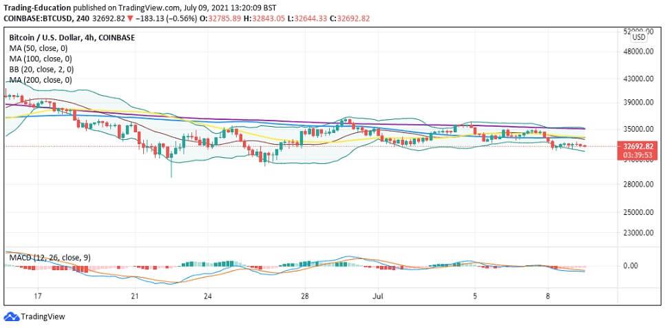 BTC/USD 4-hour chart 070921