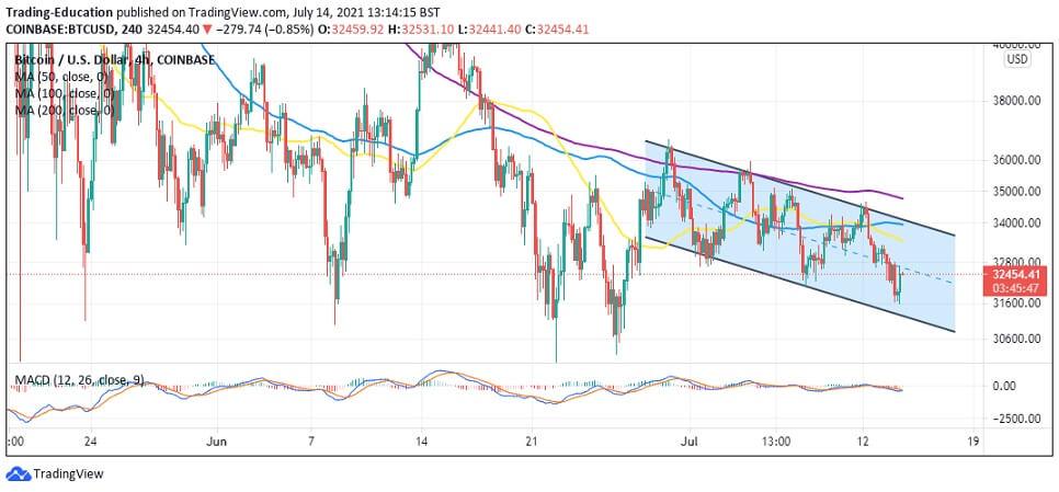 BTC/USD 4-hour chart 071421