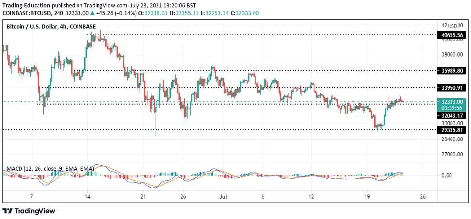BTC/USD 4-hour chart 072321