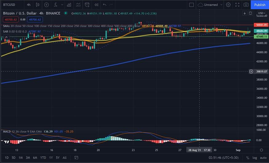 BTC/USD 4-hour chart 090221