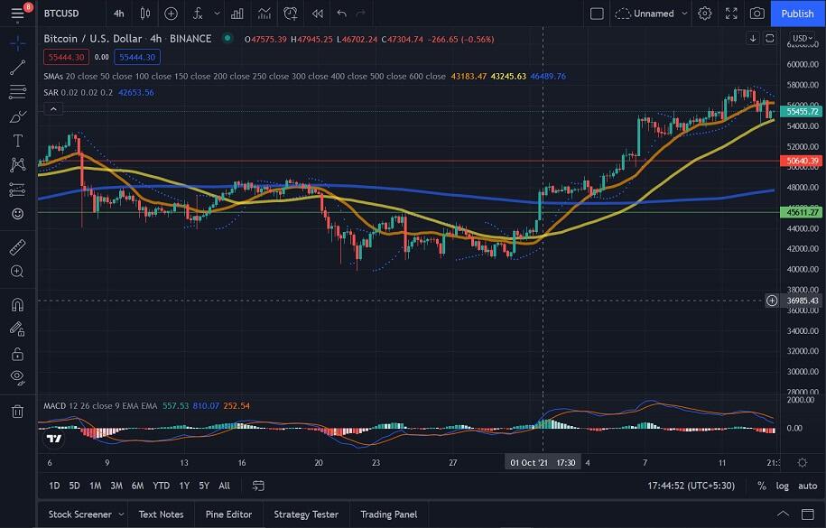 BTC/USD 4-hour chart 101421