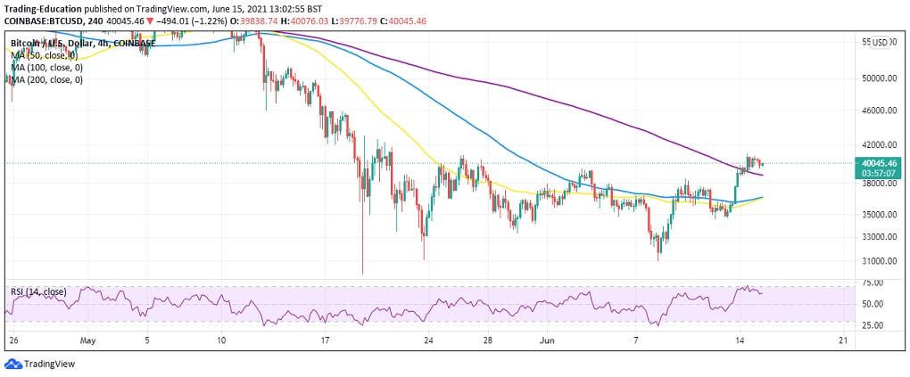 BTC/USD 4-hour chart 061521
