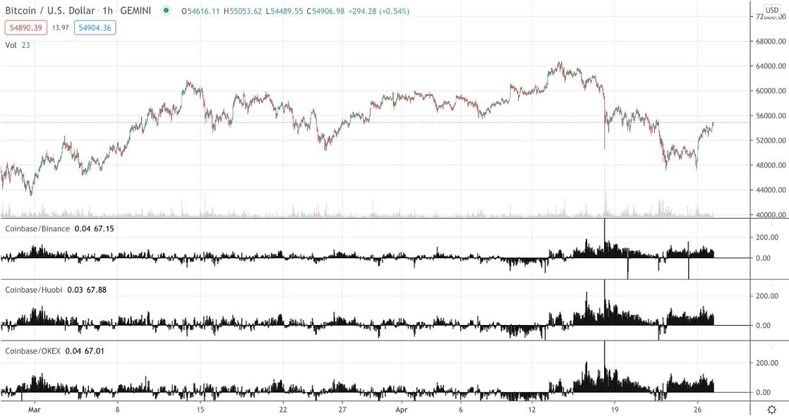 BTC/USD coinbase chart 042821