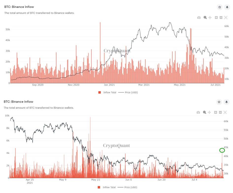 BTC/USD cryptoquant chart 071621
