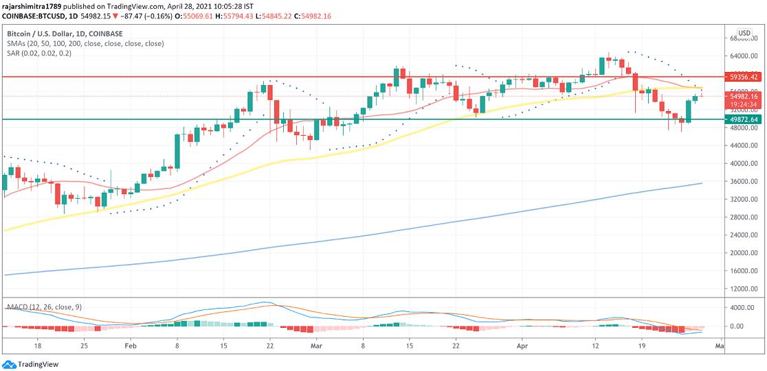 BTC/USD daily chart 042821