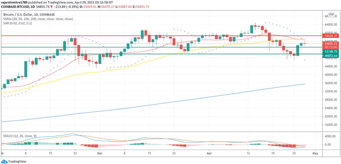 BTC/USD daily chart 042921
