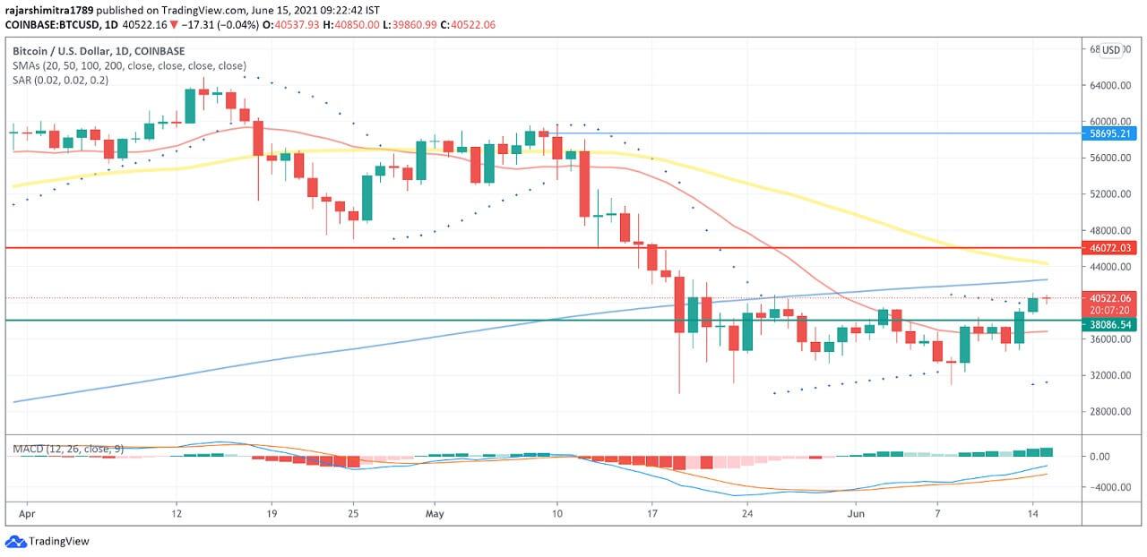 BTC/USD daily chart 061521