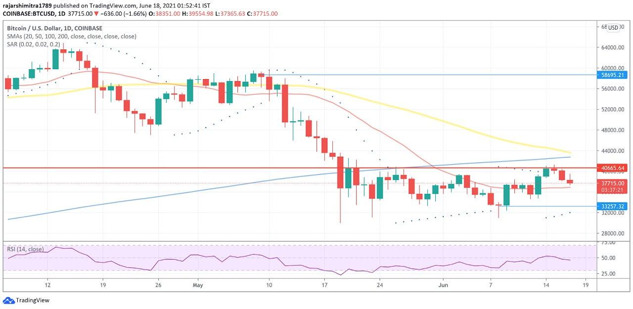 BTC/USD daily chart 061821