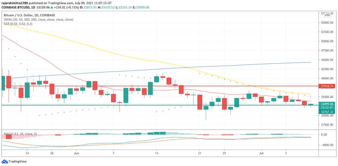 BTC/USD daily chart 070921