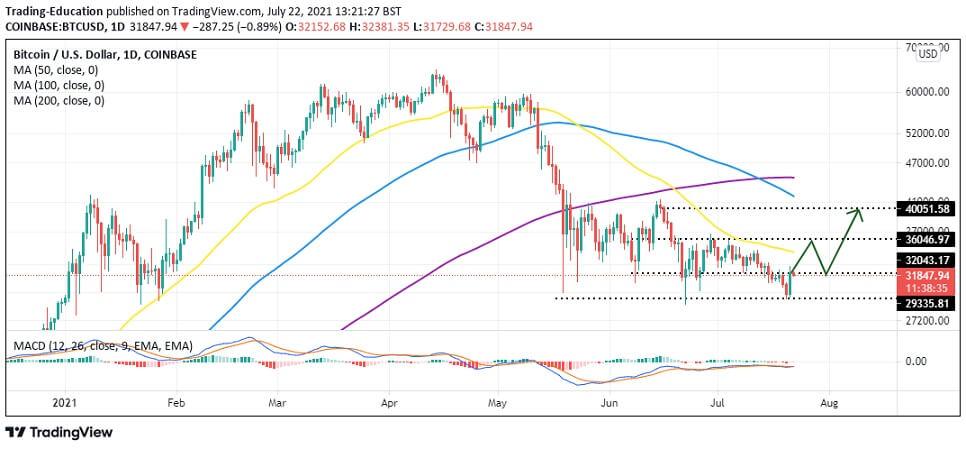 BTC/USD daily chart 072221