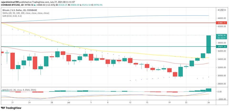 BTC/USD daily chart 072721