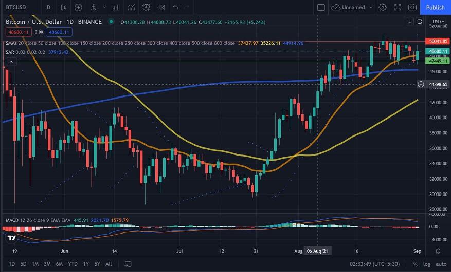 BTC/USD daily chart 090221