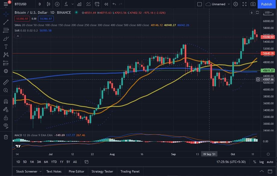 BTC/USD daily chart 101421