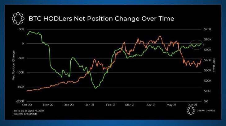 BTC/USD delphi chart 061821