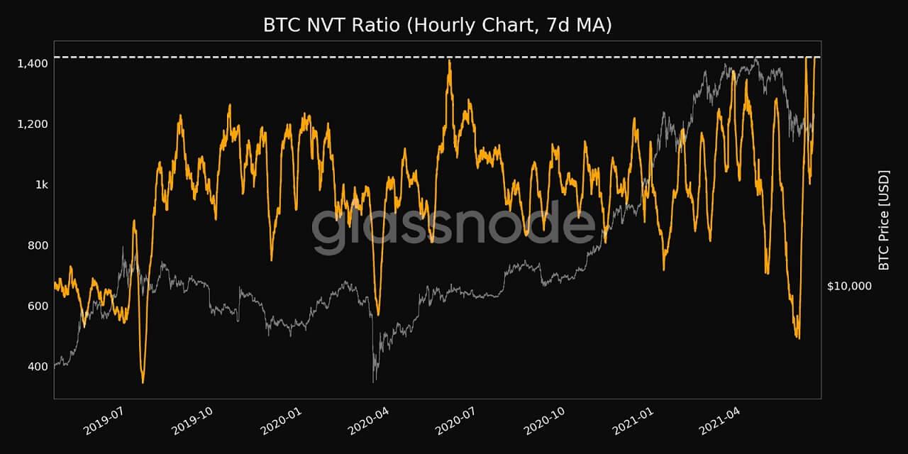 BTC/USD glassnode chart 061521