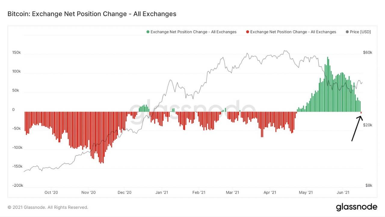 BTC/USD glassnode chart 061821