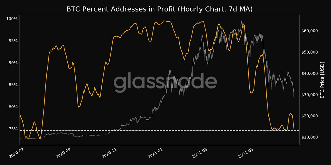 BTC/USD glassnode chart 3 062321