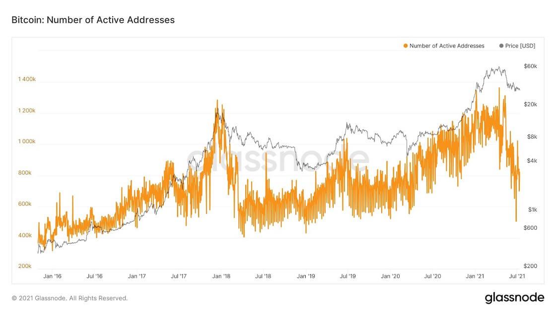 BTC/USD glassnode chart 071421