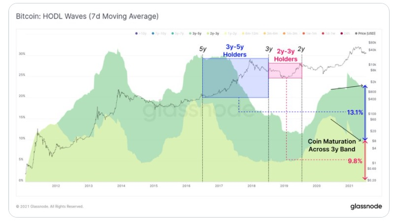 BTC/USD glassnode chart 4 071421